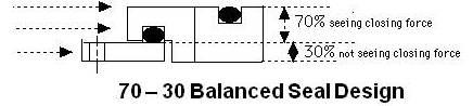 Balanced Seal Design