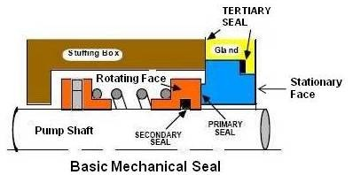 practical maintenance blog archive mechanical seal practical sealing systems pump working of a mechanical seal
