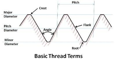 Practical Maintenance » Blog Archive » Threads and Threaded
