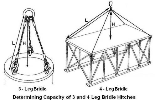 Capacity of 3 and 4 Leg Bridle