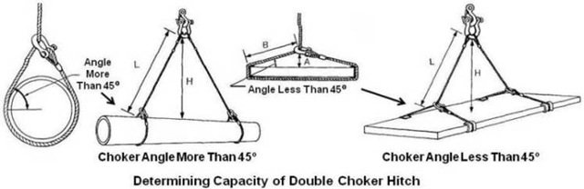 Capacity of Double Choker Hitch