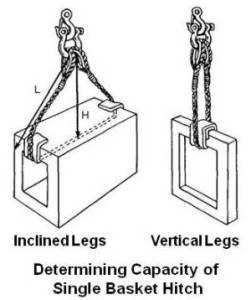Capacity of Single Basket Hitch