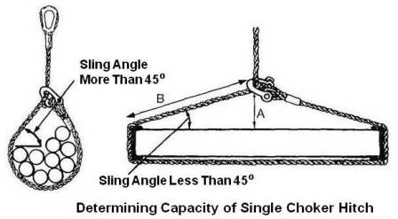 Capacity of Single Choker Hitch