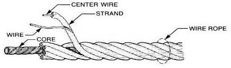 Practical Maintenance » Blog Archive » Wire Ropes