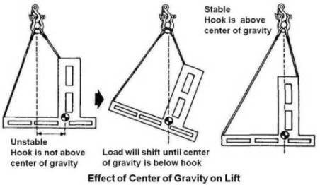 Effect of Center of Gravity on Lift