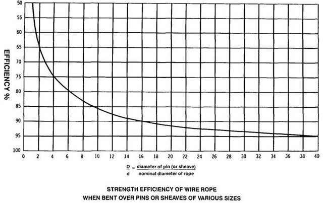 Efficiency of Wire Rope