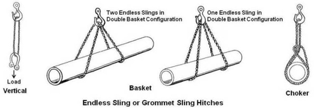 Endless or Grommet Sling Hitches