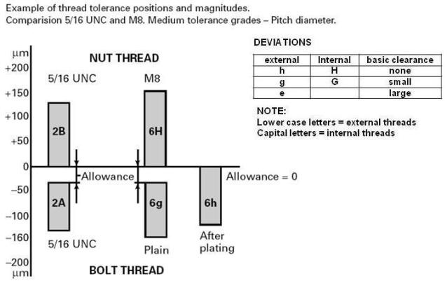 Practical Maintenance » Blog Archive » Threads and Threaded Fasteners