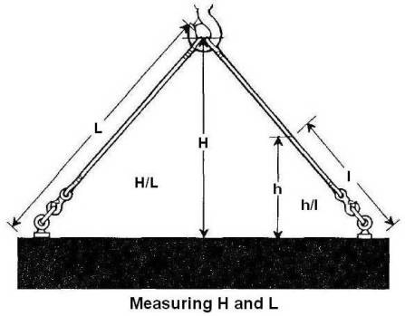 Measuring H and L
