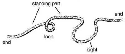 Practical Maintenance » Blog Archive » Knots
