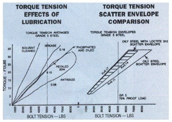 Torque Tension - Effect of Lubrication
