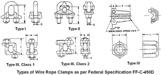 Practical Maintenance » Blog Archive » Rigging Hardware – Wire Rope ...